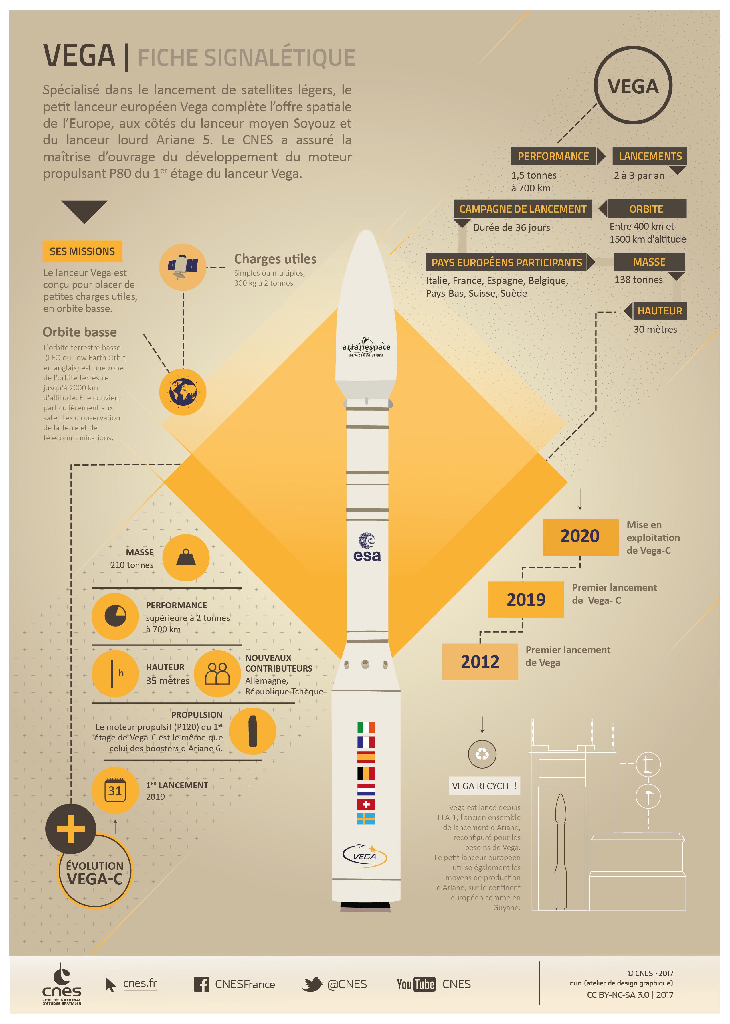 is_vega-infographie.jpg
