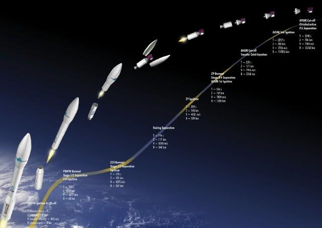 Décomposition d'un lancement de Vega ; crédits CNES